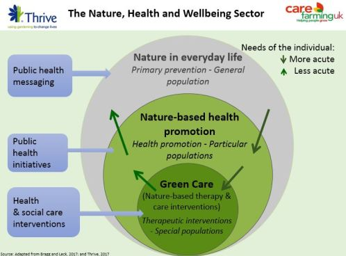 3-circles Nature health & wellbeing sector